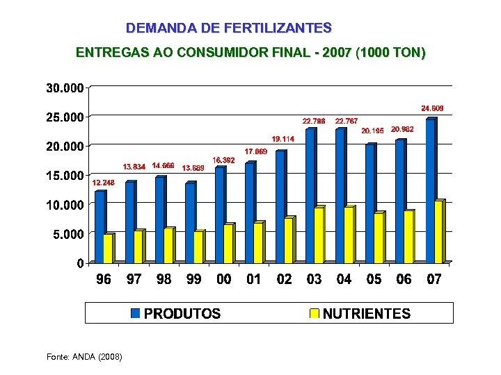 DEMANDA DE FERTILIZANTES ENTREGAS AO CONSUMIDOR FINAL - 2007 (1000 TON) Fonte: ANDA (2008)