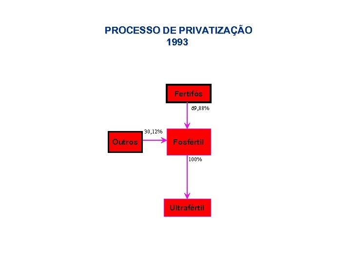 PROCESSO DE PRIVATIZAÇÃO 1993 Fertifós 69, 88% 30, 12% Outros Fosfértil 100% Ultrafértil