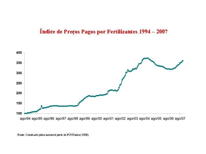 Índice de Preços Pagos por Fertilizantes 1994 – 2007 Fonte: Construído pelos autores à