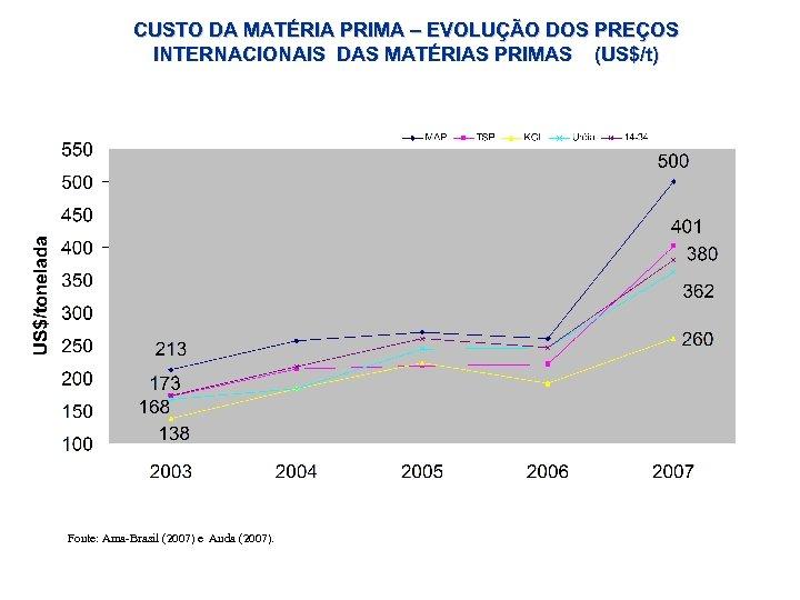 CUSTO DA MATÉRIA PRIMA – EVOLUÇÃO DOS PREÇOS INTERNACIONAIS DAS MATÉRIAS PRIMAS (US$/t) Fonte: