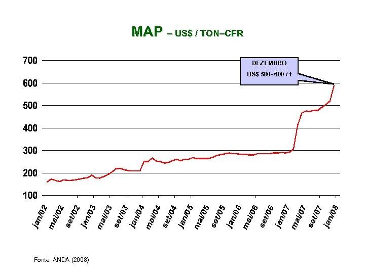 MAP – US$ / TON–CFR DEZEMBRO US$ 580 - 600 / t Fonte: