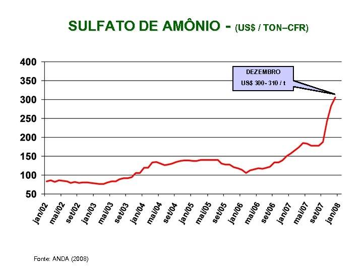 SULFATO DE AMÔNIO - (US$ / TON–CFR) DEZEMBRO US$ 300 - 310 /