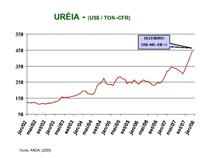 URÉIA - (US$ / TON–CFR) DEZEMBRO US$ 440 - 450 / t Fonte: