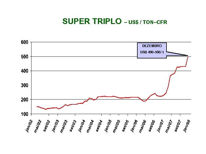 SUPER TRIPLO – US$ / TON–CFR DEZEMBRO US$ 490 -500/ t
