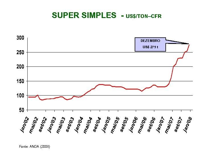 SUPER SIMPLES - US$/TON–CFR DEZEMBRO US$ 275 t Fonte: ANDA (2008)