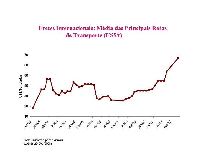Fretes Internacionais: Média das Principais Rotas de Transporte (US$/t) Fonte: Elaborado pelos autores a