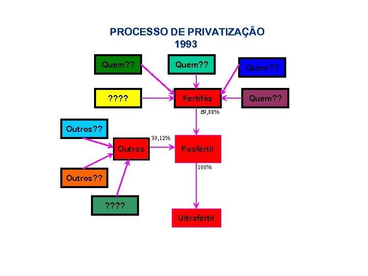 PROCESSO DE PRIVATIZAÇÃO 1993 Quem? ? Fertifós 69, 88% Outros? ? 30, 12% Outros