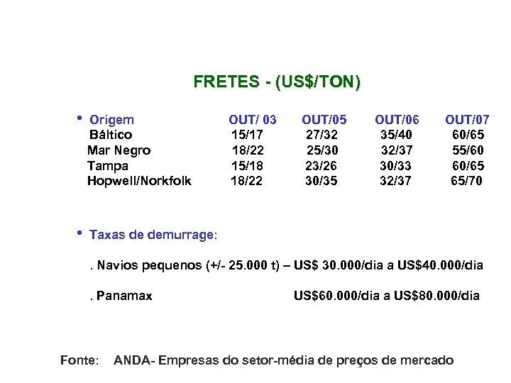 FRETES - (US$/TON) h Origem OUT/ 03 OUT/05 OUT/06 OUT/07 Báltico 15/17 27/32