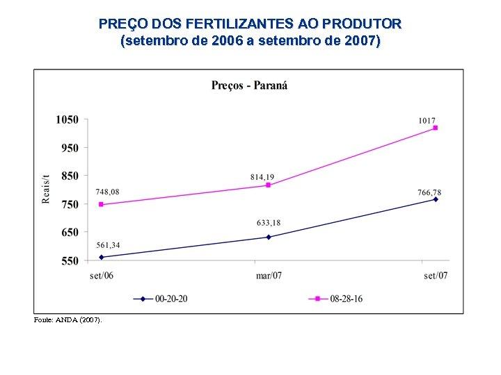 PREÇO DOS FERTILIZANTES AO PRODUTOR (setembro de 2006 a setembro de 2007) Fonte: ANDA