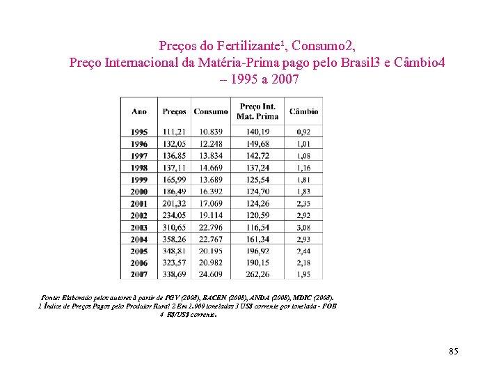 Preços do Fertilizante¹, Consumo 2, Preço Internacional da Matéria-Prima pago pelo Brasil 3 e