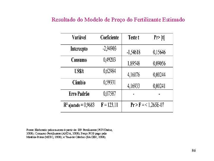 Resultado do Modelo de Preço do Fertilizante Estimado Fonte: Elaborado pelos autores à partir