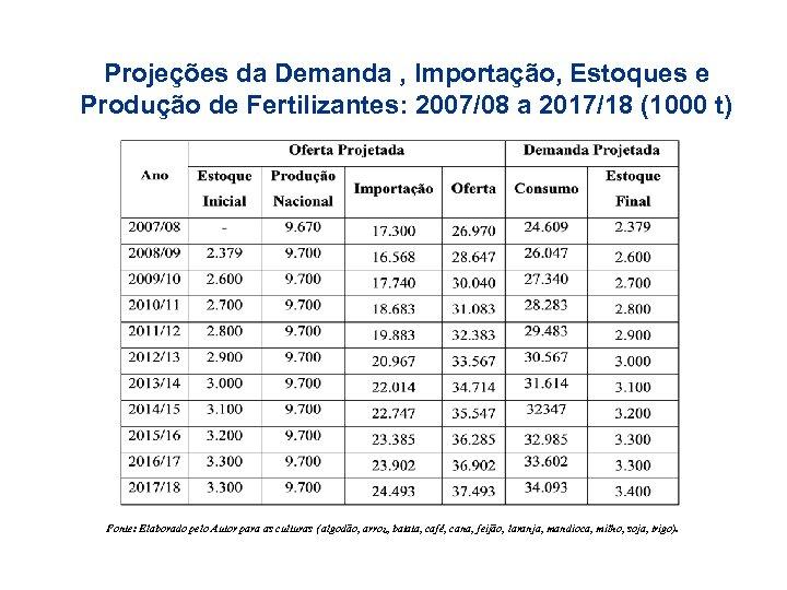 Projeções da Demanda , Importação, Estoques e Produção de Fertilizantes: 2007/08 a 2017/18 (1000