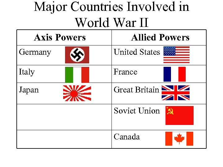 Major Countries Involved in World War II Axis Powers Allied Powers Germany United States