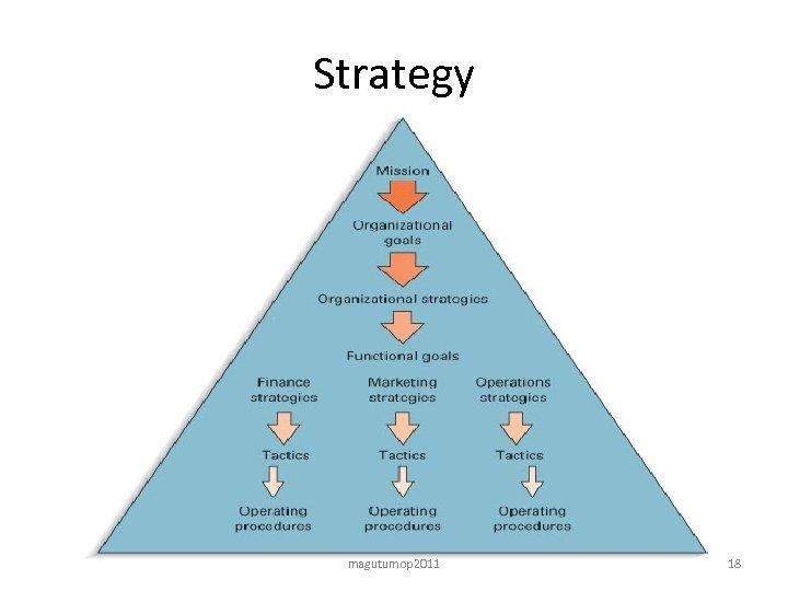 Strategy magutumop 2011 18