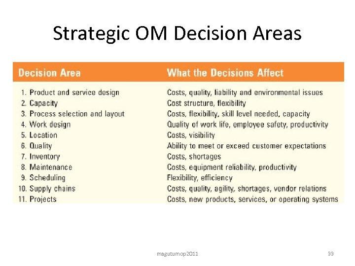 Strategic OM Decision Areas magutumop 2011 33