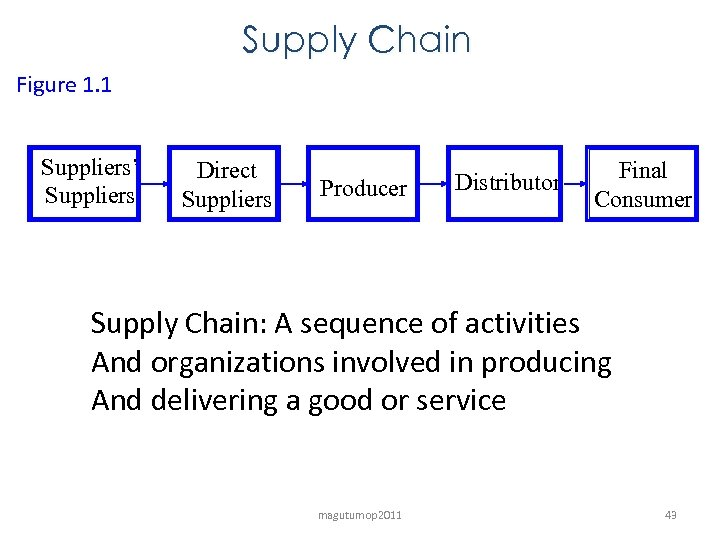 Supply Chain Figure 1. 1 Suppliers' Suppliers Direct Suppliers Producer Distributor Final Consumer Supply