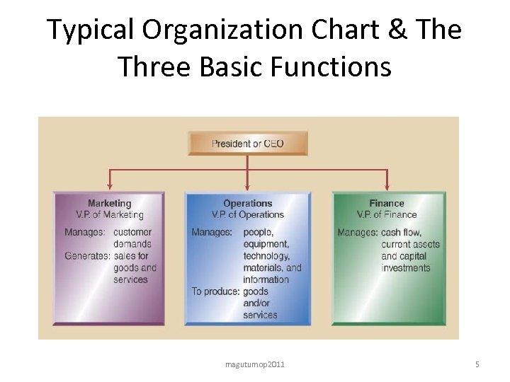 Typical Organization Chart & The Three Basic Functions magutumop 2011 5