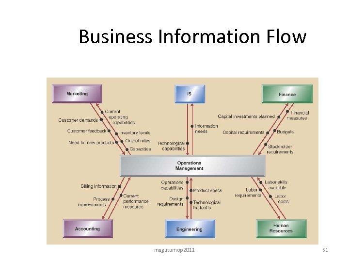 Business Information Flow magutumop 2011 51