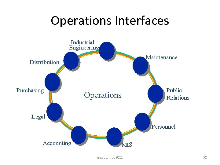 Operations Interfaces Industrial Engineering Maintenance Distribution Purchasing Operations Public Relations Legal Personnel Accounting MIS