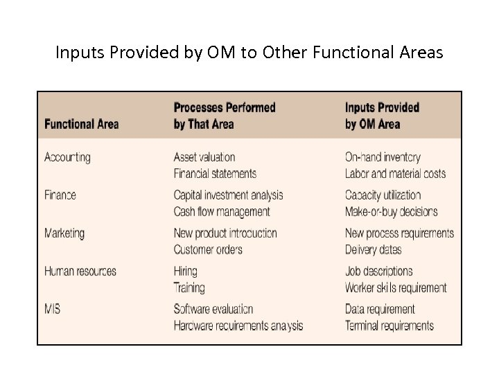 Inputs Provided by OM to Other Functional Areas