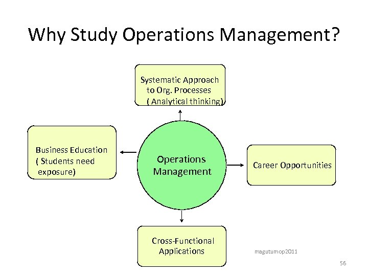 Why Study Operations Management? Systematic Approach to Org. Processes ( Analytical thinking) Business Education