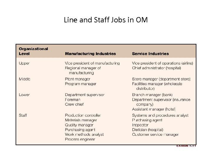 Line and Staff Jobs in OM Exhibit 1. 11