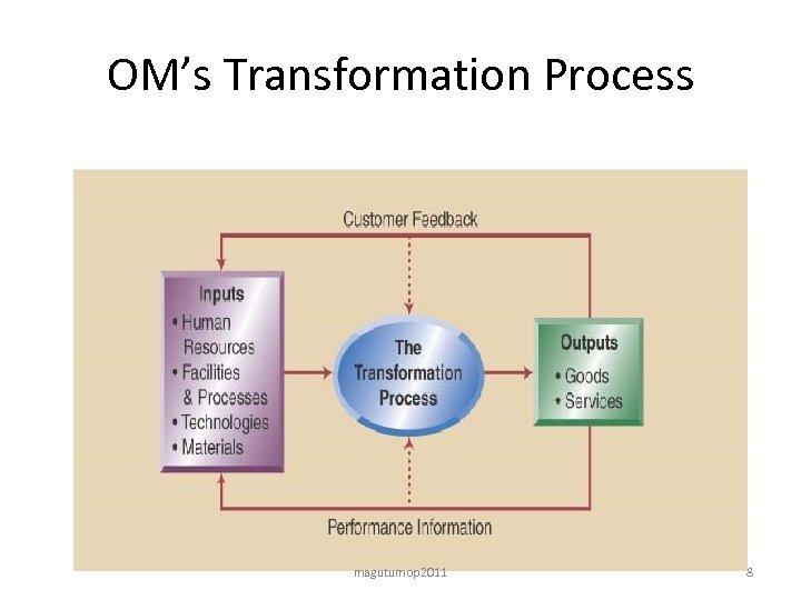 OM's Transformation Process magutumop 2011 8