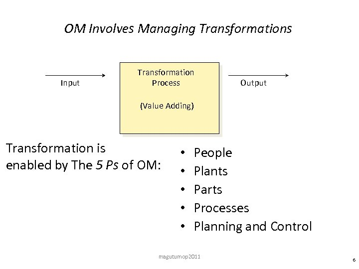 OM Involves Managing Transformations Input Transformation Process Output (Value Adding) Transformation is enabled by