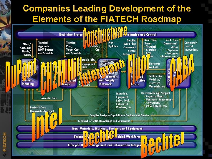 Companies Leading Development of the Elements of the FIATECH Roadmap