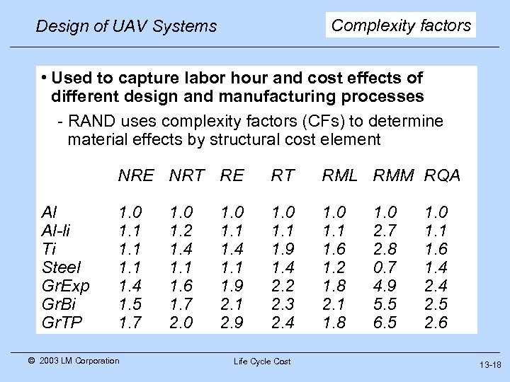 Complexity factors Design of UAV Systems • Used to capture labor hour and cost