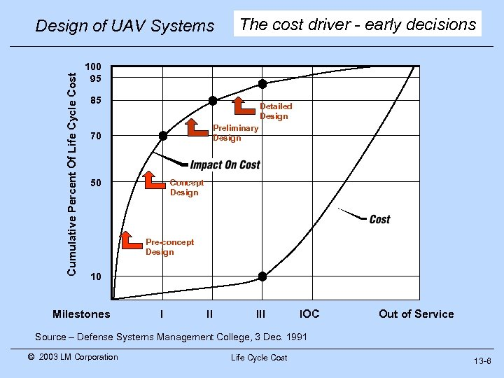 Cumulative Percent Of Life Cycle Cost Design of UAV Systems The cost driver -
