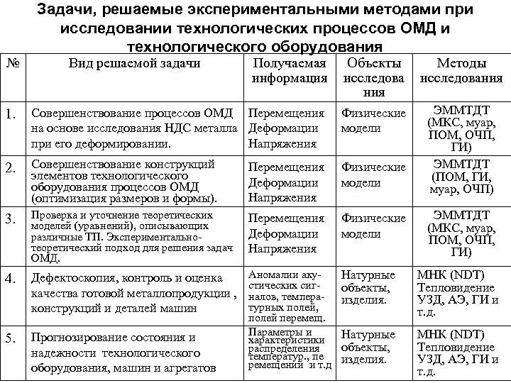 № Задачи, решаемые экспериментальными методами при исследовании технологических процессов ОМД и технологического оборудования Вид