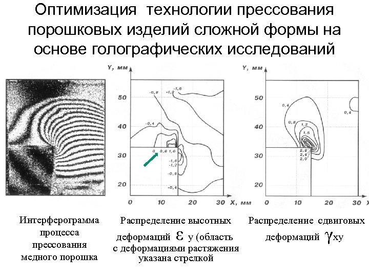 Оптимизация технологии прессования порошковых изделий сложной формы на основе голографических исследований Интерферограмма процесса прессования