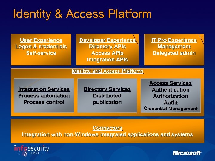 Identity & Access Platform User Experience Logon & credentials Self-service Developer Experience Directory APIs