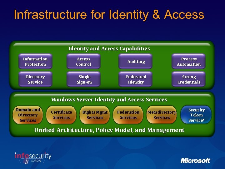 Infrastructure for Identity & Access Identity and Access Capabilities Information Protection Access Control Auditing