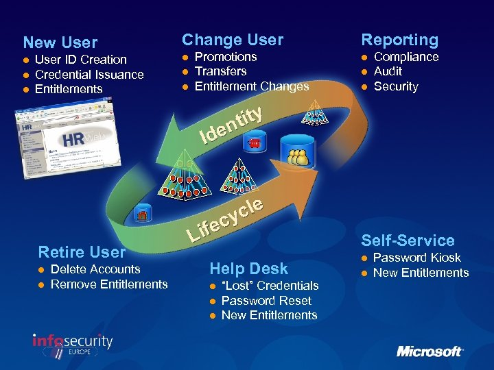 New User l l l User ID Creation Credential Issuance Entitlements Change User l