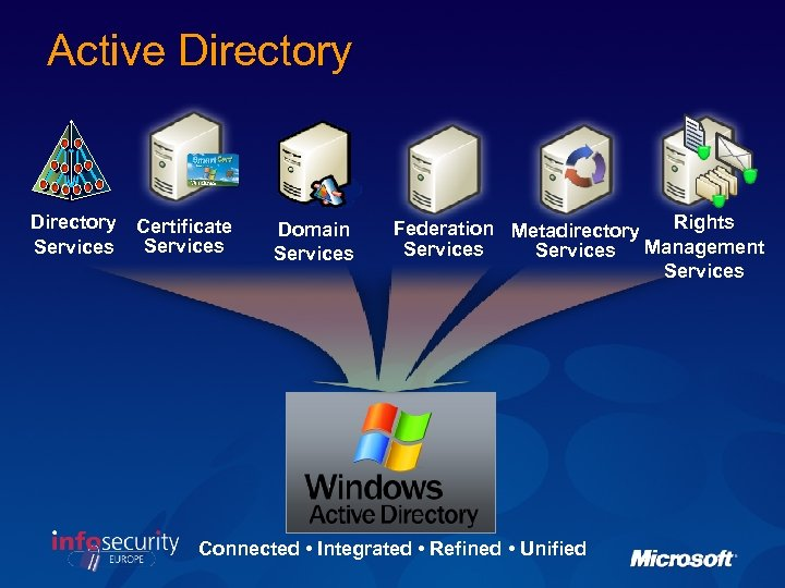 Active Directory Services Certificate Services Domain Services Rights Federation Metadirectory Services Management Services Connected
