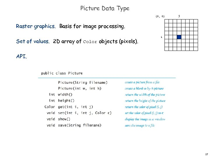 Picture Data Type (0, 0) j Raster graphics. Basis for image processing. Set of