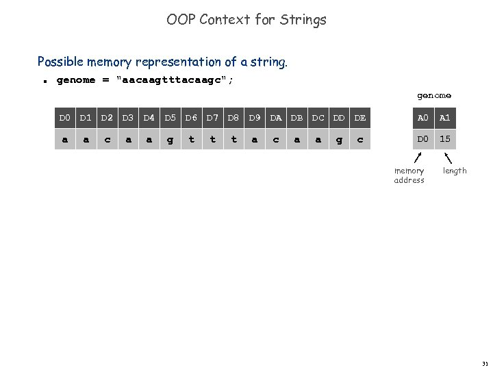 OOP Context for Strings Possible memory representation of a string. n genome =