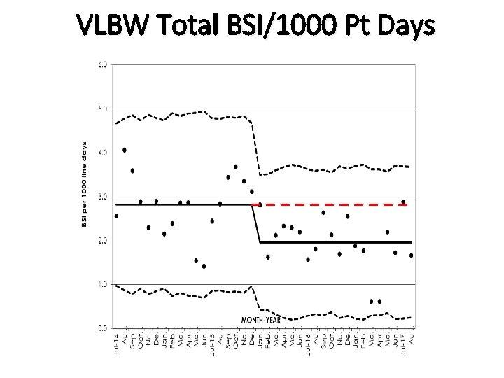 VLBW Total BSI/1000 Pt Days