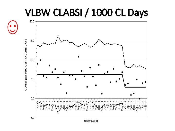 VLBW CLABSI / 1000 CL Days
