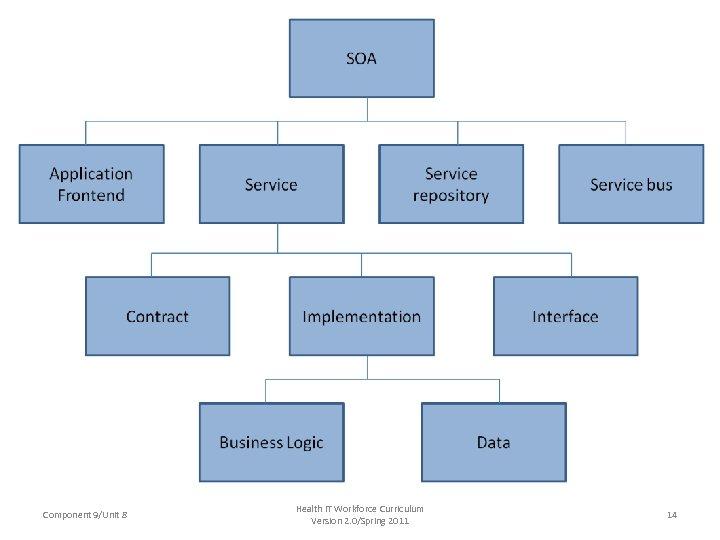 Component 9/Unit 8 Health IT Workforce Curriculum Version 2. 0/Spring 2011 14