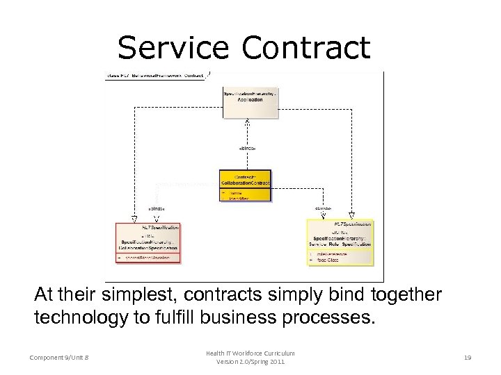 Service Contract At their simplest, contracts simply bind together technology to fulfill business processes.