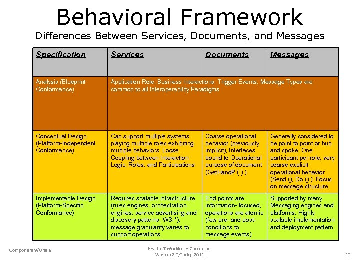 Behavioral Framework Differences Between Services, Documents, and Messages Specification Services Analysis (Blueprint Conformance) Application
