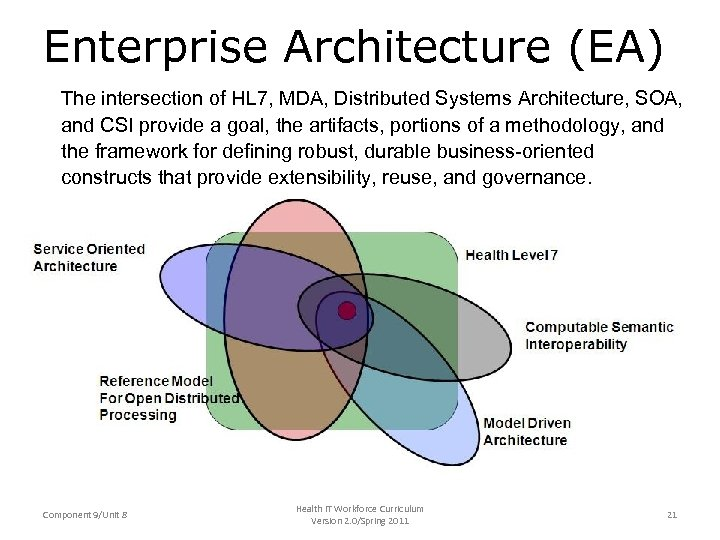 Enterprise Architecture (EA) The intersection of HL 7, MDA, Distributed Systems Architecture, SOA, and