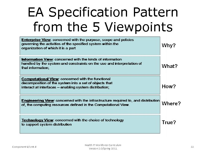 EA Specification Pattern from the 5 Viewpoints Component 9/Unit 8 Health IT Workforce Curriculum