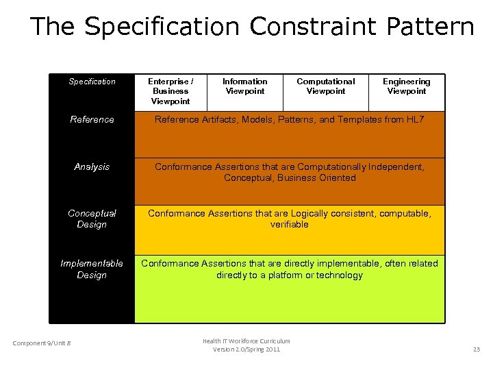 The Specification Constraint Pattern Specification Enterprise / Business Viewpoint Information Viewpoint Computational Viewpoint Engineering