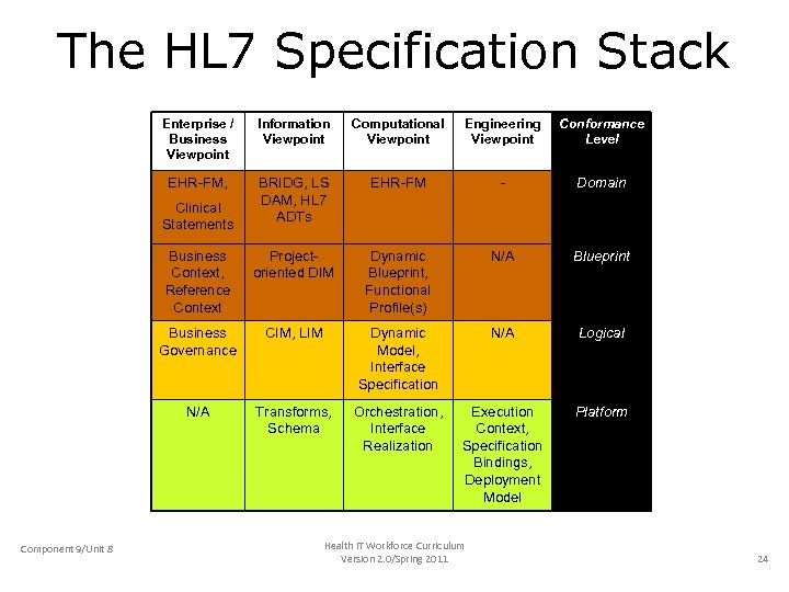 The HL 7 Specification Stack Enterprise / Business Viewpoint Information Viewpoint Computational Viewpoint Engineering