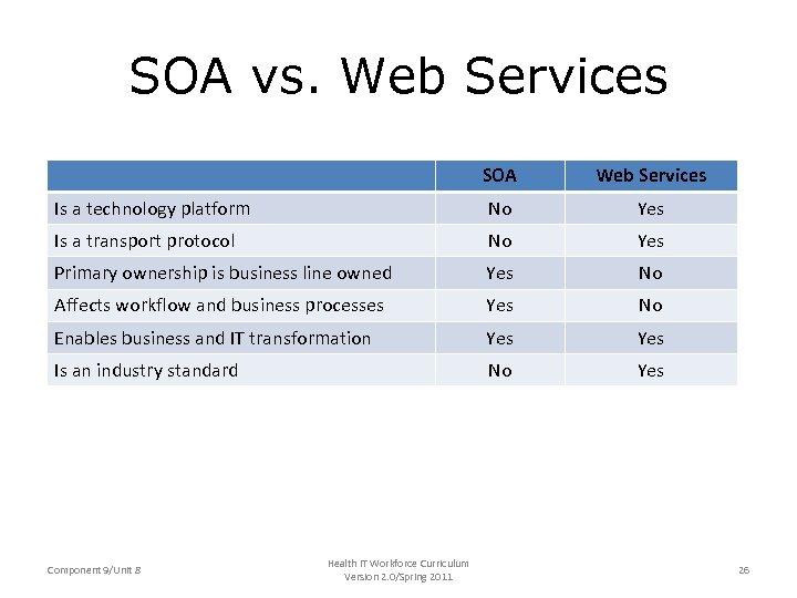 SOA vs. Web Services SOA Web Services Is a technology platform No Yes Is