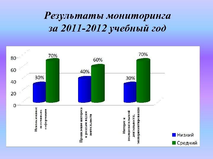 Результаты мониторинга за 2011 -2012 учебный год
